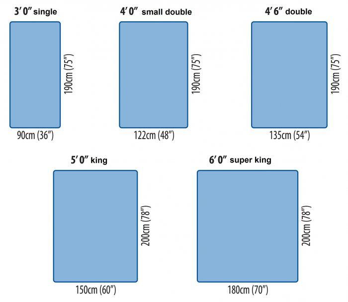 Стандартні розміри дитячих матраців